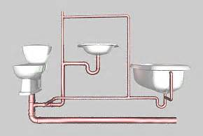 New Bathroom Sink Not Draining Properly by New Toilet Is Siphoning My Sink Terry Love Plumbing