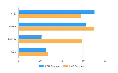 Services In My Area by Coverage Map Which Carrier Has The Best Coverage