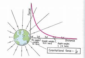 Why Is Nuclear Force The Strongest Force In Spite Of Its Short Range And Gravitational Force The