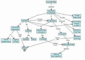 Astronomy Concept Map - Pics about space