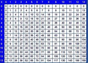 multiplication tables printable printable times table chart images loving printable