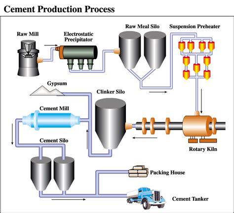 energy efficiency  saving   cement industry