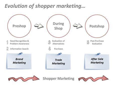 Chapter II – What Is Shopper Marketing? | shoppernewsblog