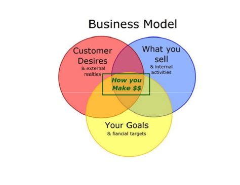 what is a business model what is business model