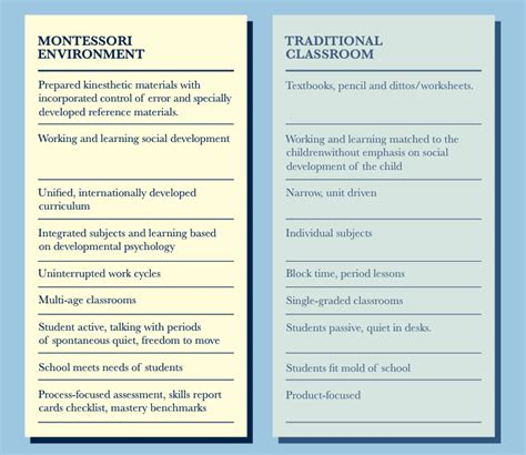 what is difference between montessori and preschool montes 842 | Montessori v Traditional