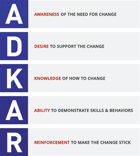 adkar change management model overview prosci