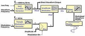 Block Schematic Of The Digital Waveform Generator