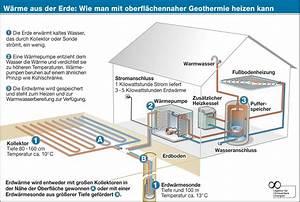 Heizen Mit Erdwärme : energie aus der tiefe geothermie 100 prozent erneuerbar ~ Watch28wear.com Haus und Dekorationen