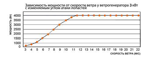 Ветрогенератор 15квт в казахстане. сравнить цены купить потребительские товары на маркетплейсе