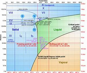Pressure Vs Temperature Phase Diagram For Water