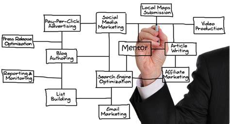 marketing consultant services arabesque media usa