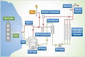 Canaport  Lng Process