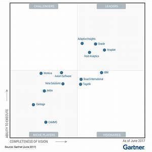 gartner 2017 magic quadrant strategic corporate With gartner document management magic quadrant 2017