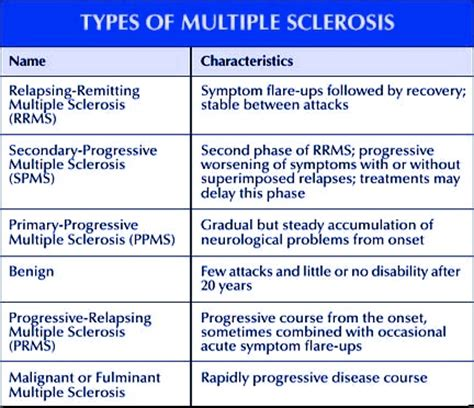 multiple sclerosis demylation ms homeopathic treatment