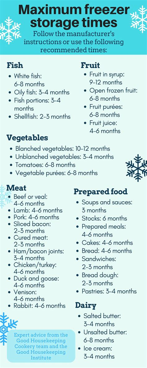 food freezer freezing storage times long freeze frozen keep foods guide well chicken shelf fridge they hacks should together go
