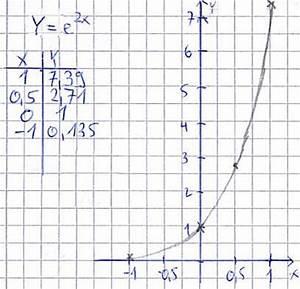 Nullstelle Berechnen Quadratische Funktion : nullstellen e funktion ~ Themetempest.com Abrechnung