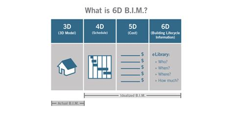 building information modeling    deals  buildings  care  bim pfcs