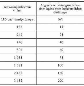 Das Lumen De : beleuchtung umstellen auf led ~ Orissabook.com Haus und Dekorationen