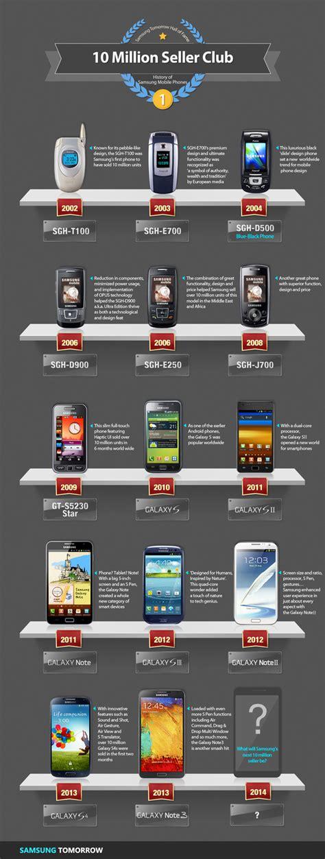 infographic history of samsung mobile phones 10 million seller club samsung global newsroom