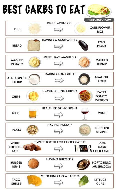 healthiest carbs   eat