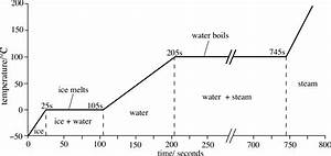 What Is The Profile Of The Graph Of Temperature Versus