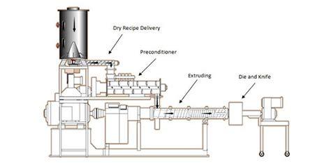 solution  blockage  fish feed extruder pelleting machine