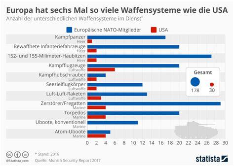 Im Vergleich by Infografik Darum Braucht Europa Die Einheits Armee Statista