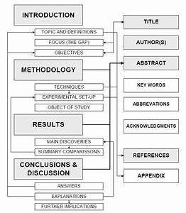 Guideline For Writing Research Articles 2017