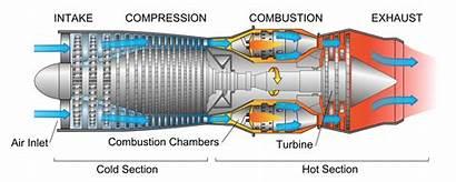 Engine Turbofan Turboprop Difference Between Jet Turbine