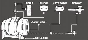 Beverage Factory - Cask Beer System Components