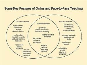 Online Vs  Blended Vs  Face-to-face Venn Diagram