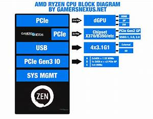 Amd Chipset Comparison  X370 Vs  B350  A320   U0026 X300