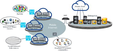 Collaborative Mobile Edge Computing In 5g Networks
