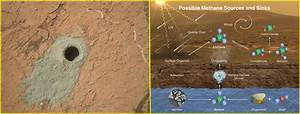 Evidence of Life on Mars? NASA Rover Finds Methane ...
