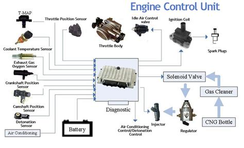 Ecu (engine Control Unit) Cars,ecm,parts,functioning