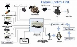 Ecu  Engine Control Unit  Cars Ecm Parts Functioning