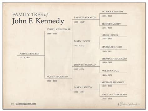 pin  genealogy bank   love genealogy family tree