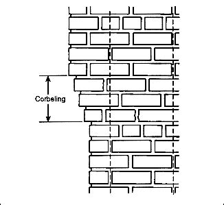 Corbel Joint by Corbel Projection Of Brick Jutting Out From A Wall To