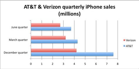 activate at t iphone 31m iphone sales projected after apple s strong showing at