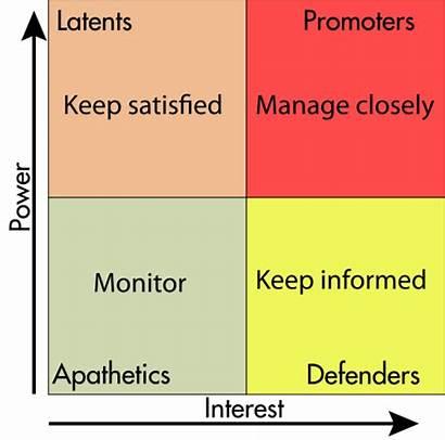 Stakeholder Matrix Stakeholders Analysis Management Plan Svg