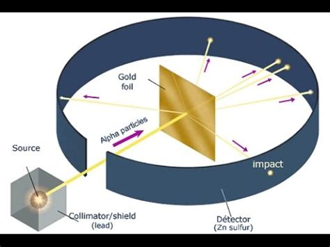 Ernest Rutherford's Gold Foil Experiment - YouTube
