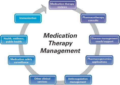 Types Of Pharmacy by Medication Therapy Management Services American
