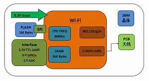 Introduction To Wifi Module