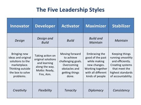management styles   leaders