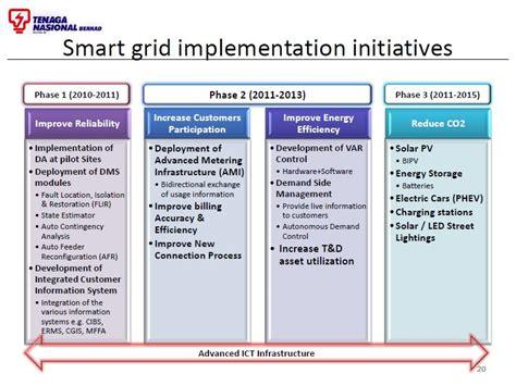 malaysia smart grid development plan tnb