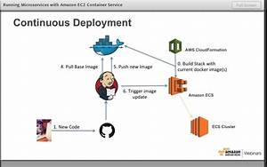 Aws September Webinar Series  Running Microservices With