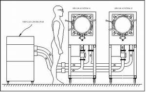 Decon System