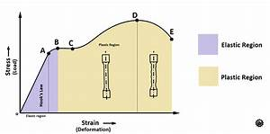 How Tensile Test Is Conducted