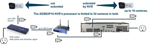 Nvr Wiring Diagram by The Admiral Pro 32 Channel 4k Nvr Admp32p16 32 Channel