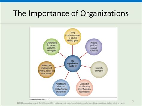 Introduction To Organizations  Ppt Video Online Download